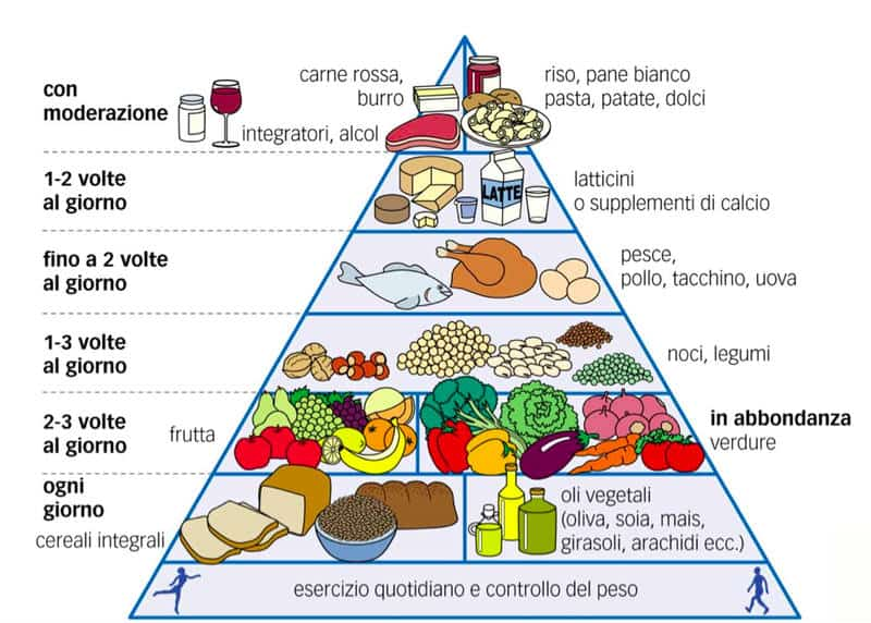 Piramide Alimentare Dott.ssa Sanna Nutrizionista